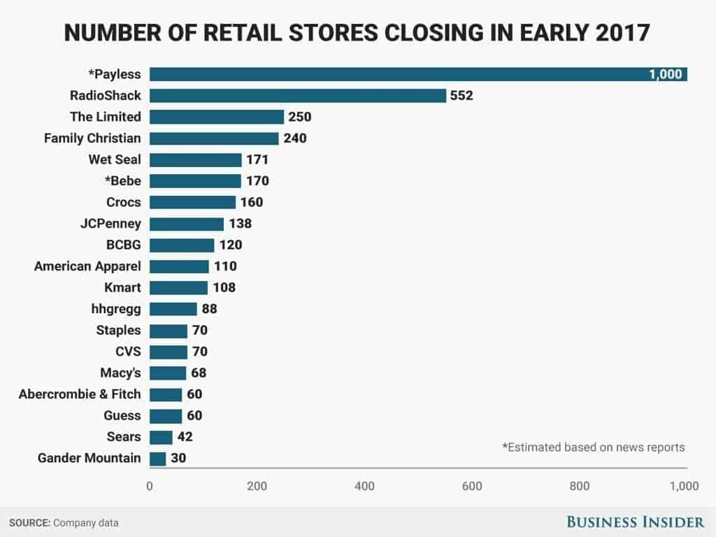 Retail Is Dying: Why You Should Start Your Dropshipping Business In 2020?