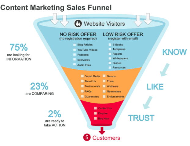 Content marketing Sales funnel infographic