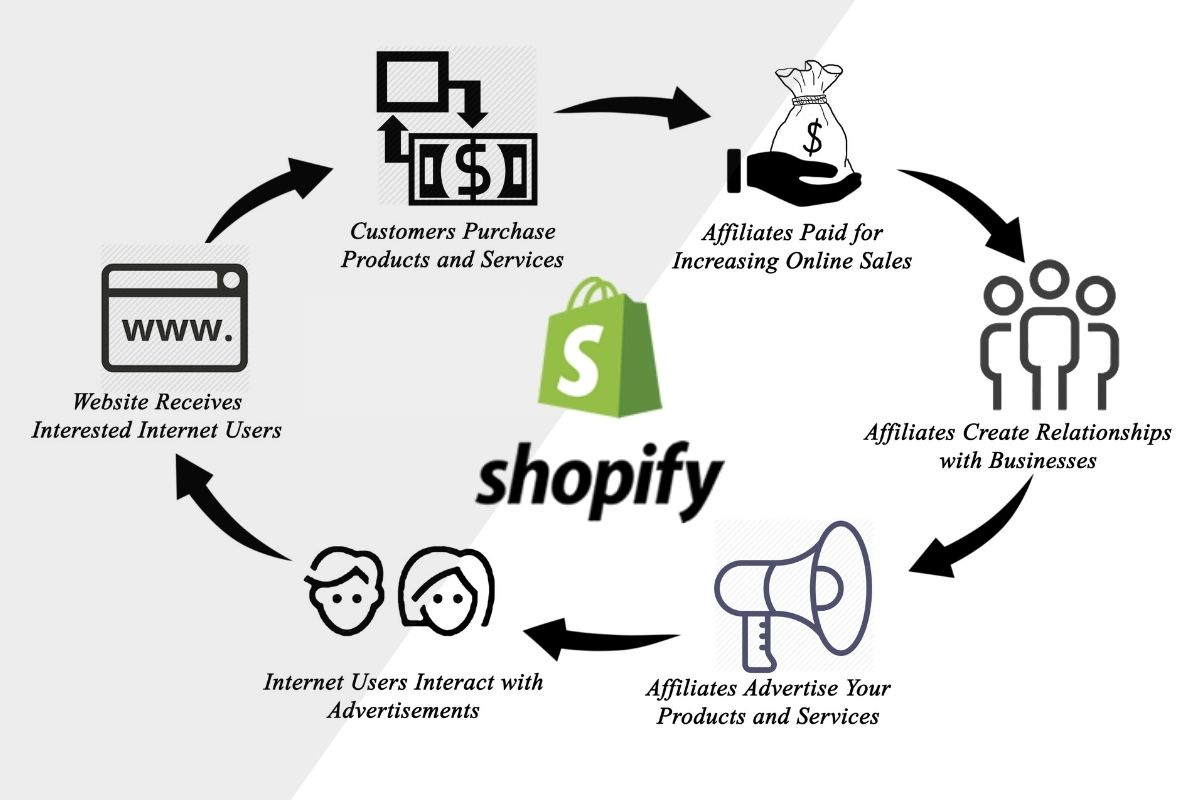 how to make money as a shopify affiliate